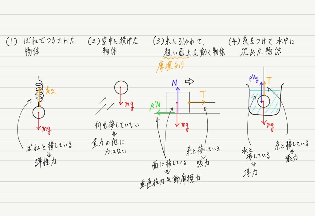 物体にはたらく力の見つけ方-高校物理をあきらめる前に|高校物理を ...