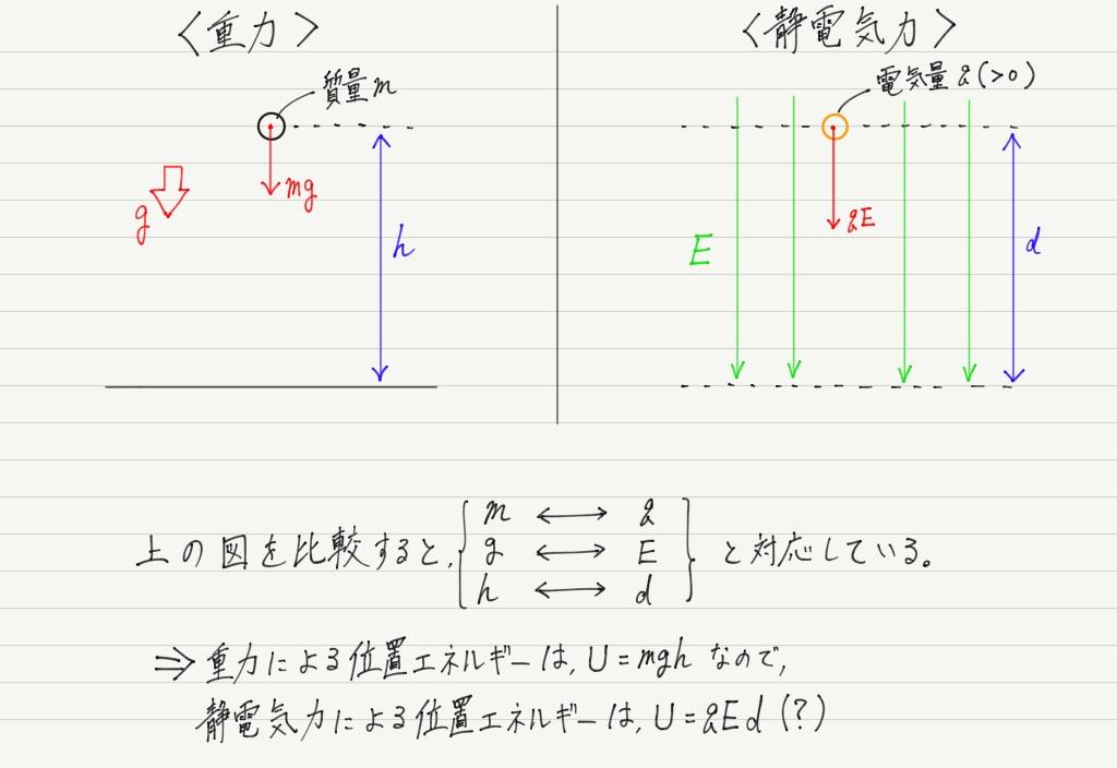 静電気力による位置エネルギー-高校物理をあきらめる前に|高校物理を ...