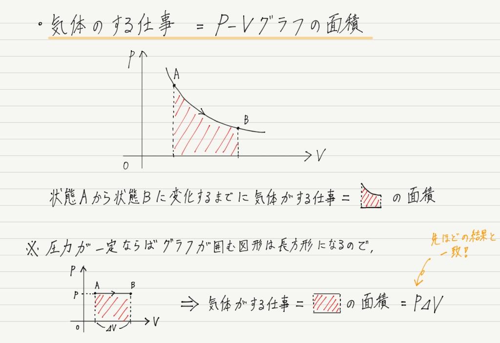 P-Vグラフと気体のする仕事-高校物理をあきらめる前に 高校物理を ...